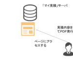 見積書を作成できるウェブサービス マイ見積